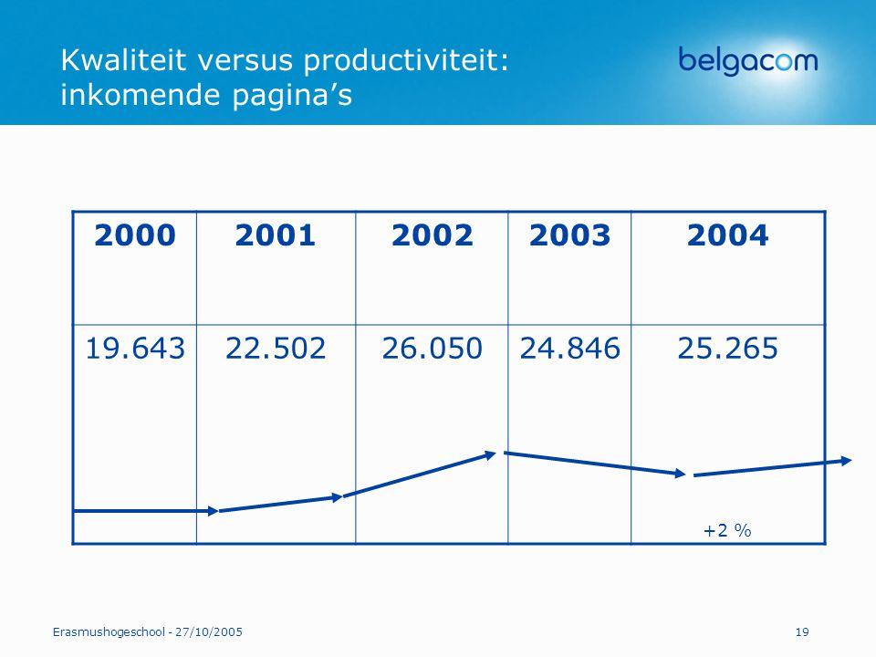 Erasmushogeschool - 27/10/200519 Kwaliteit versus productiviteit: inkomende pagina's 20002001200220032004 19.64322.50226.05024.84625.265 +2 %