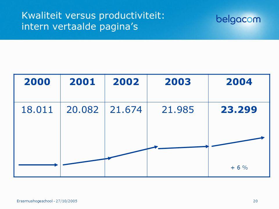 Erasmushogeschool - 27/10/200520 Kwaliteit versus productiviteit: intern vertaalde pagina's 20002001200220032004 18.01120.08221.67421.98523.299 + 6 %