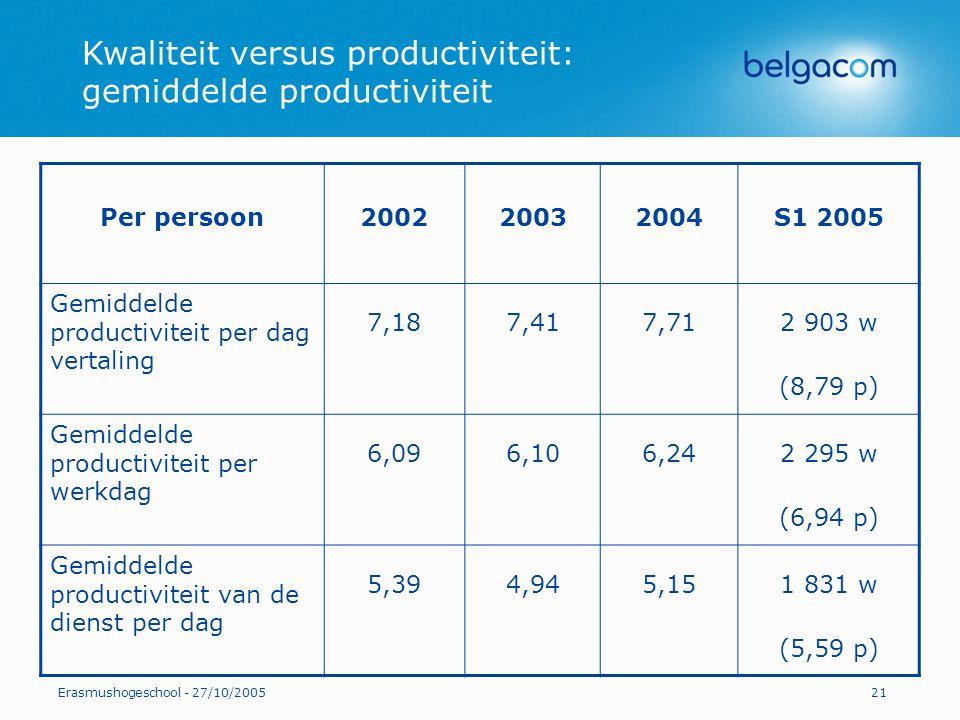 Erasmushogeschool - 27/10/200521 Kwaliteit versus productiviteit: gemiddelde productiviteit Per persoon200220032004S1 2005 Gemiddelde productiviteit p
