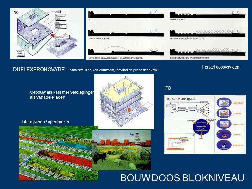 BOUWDOOS BLOKNIVEAU DUFLEXPRONOVATIE = samentrekking van duurzaam, flexibel en procesinnovatie Gebouw als kast met verdiepingen als variabele laden In