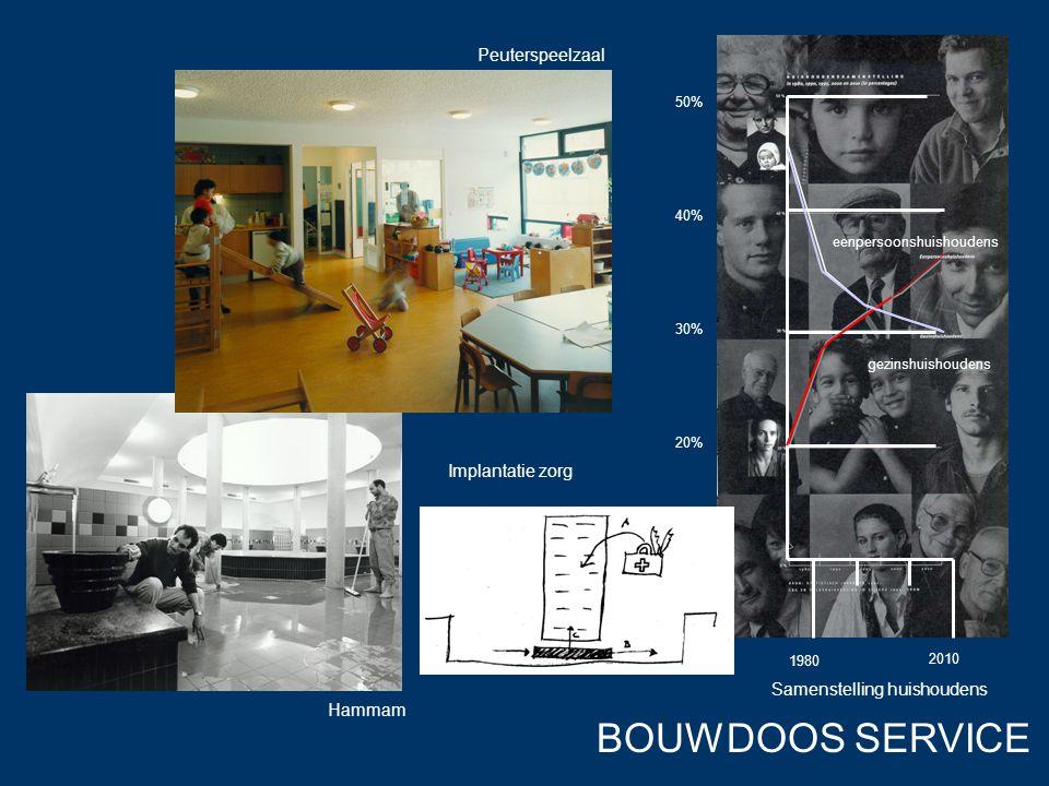 BOUWDOOS SERVICE Peuterspeelzaal Hammam Implantatie zorg Samenstelling huishoudens 20% 30% 40% 50% gezinshuishoudens eenpersoonshuishoudens 1980 2010