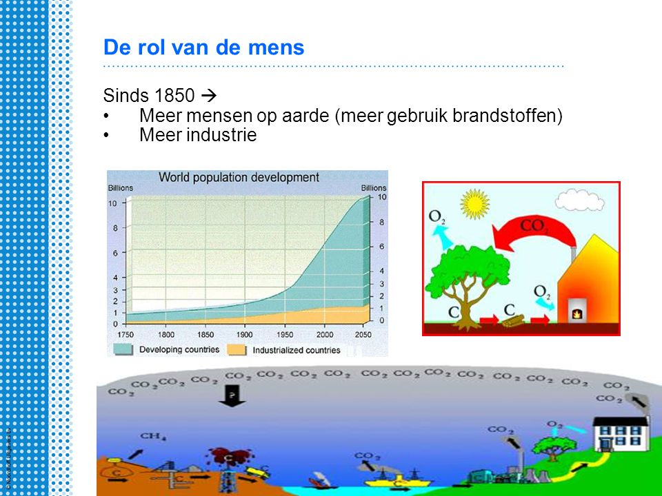 De rol van de mens Sinds 1850  Meer mensen op aarde (meer gebruik brandstoffen) Meer industrie
