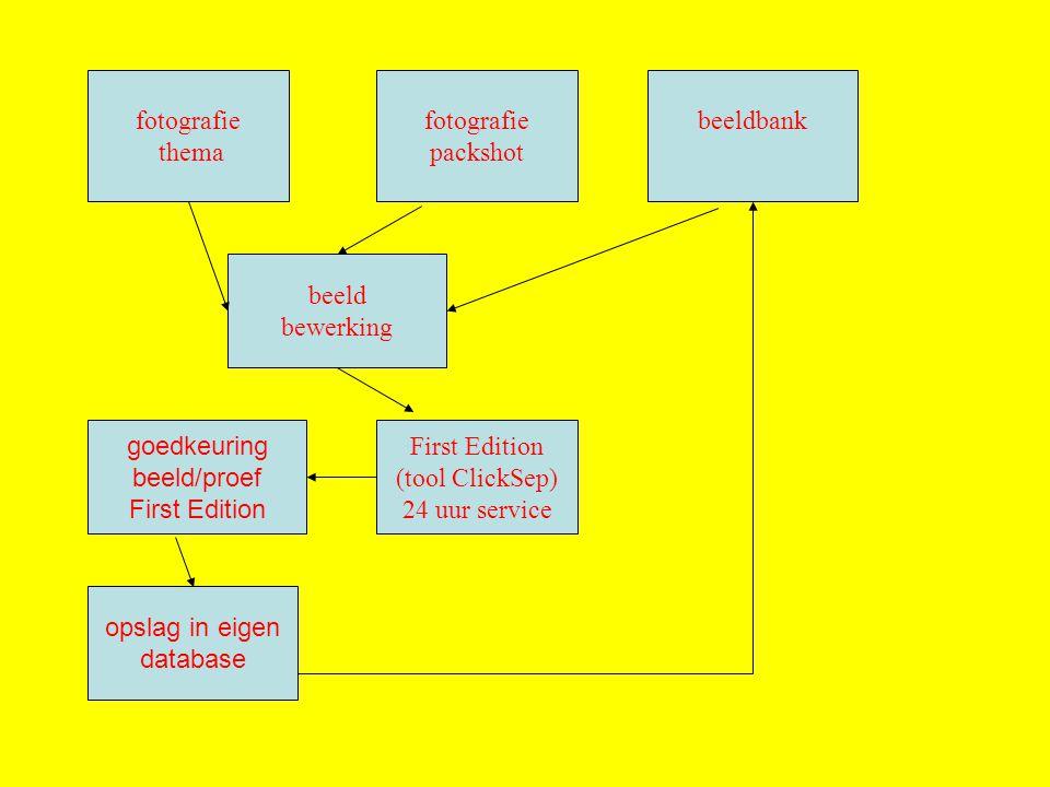 fotografie thema fotografie packshot beeldbank beeld bewerking First Edition (tool ClickSep) 24 uur service goedkeuring beeld/proef First Edition opslag in eigen database