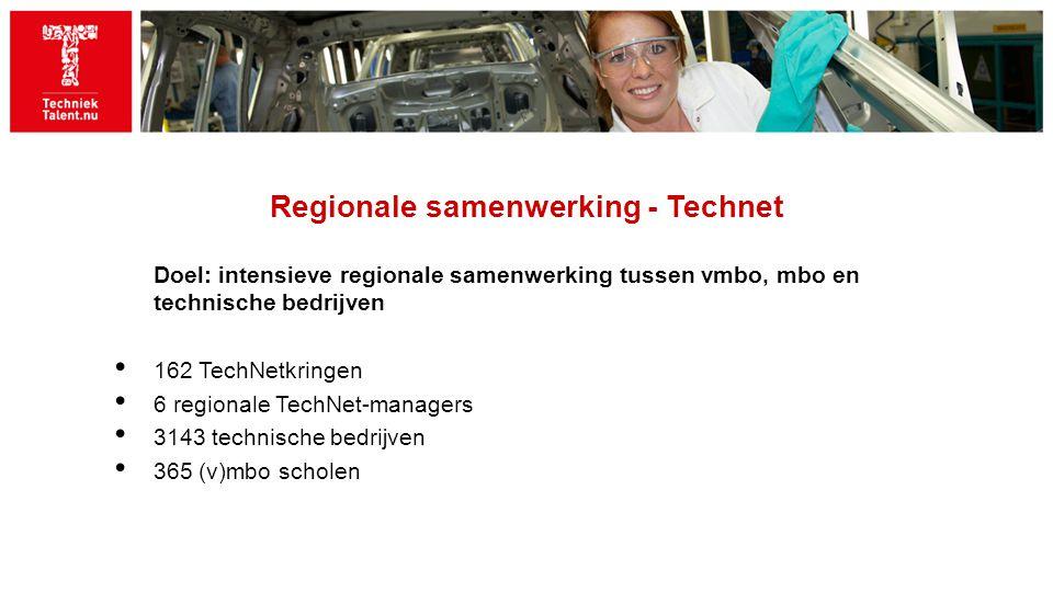 Regionale samenwerking - Technet Doel: intensieve regionale samenwerking tussen vmbo, mbo en technische bedrijven 162 TechNetkringen 6 regionale TechNet-managers 3143 technische bedrijven 365 (v)mbo scholen