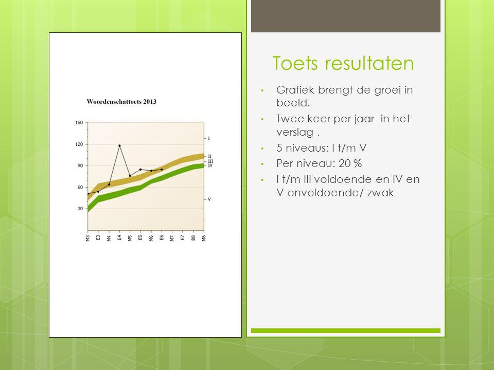 Toets resultaten Grafiek brengt de groei in beeld. Twee keer per jaar in het verslag. 5 niveaus: I t/m V Per niveau: 20 % I t/m III voldoende en IV en