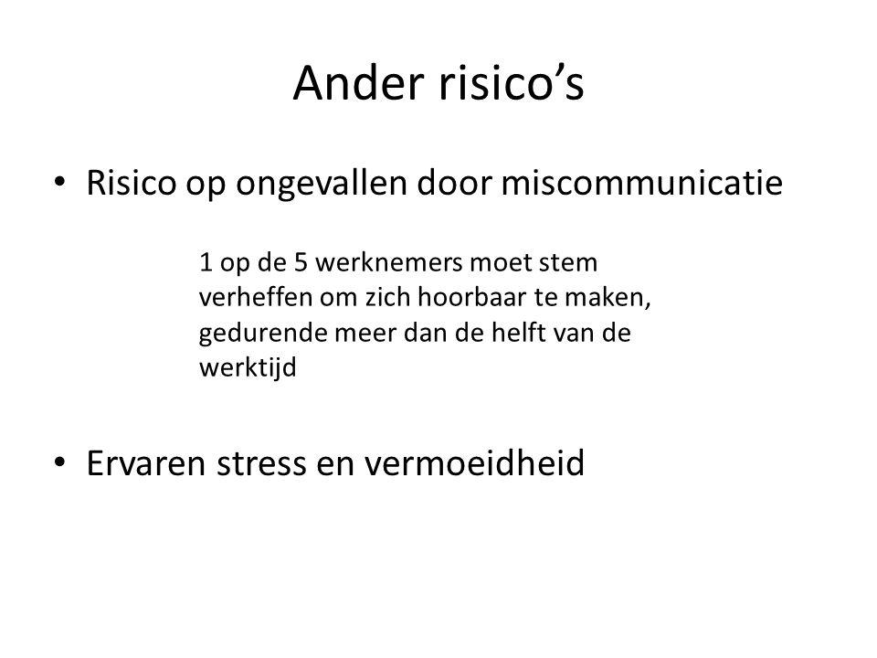Ander risico's Risico op ongevallen door miscommunicatie Ervaren stress en vermoeidheid 1 op de 5 werknemers moet stem verheffen om zich hoorbaar te m