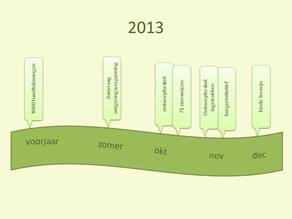 4000 handtekeningen ontwerpbesluit Einde termijn Aanvraag omgevingsvergunning burgerinitiatief Ontwerpbesluit ingetrokken 71 zienswijzen 2013