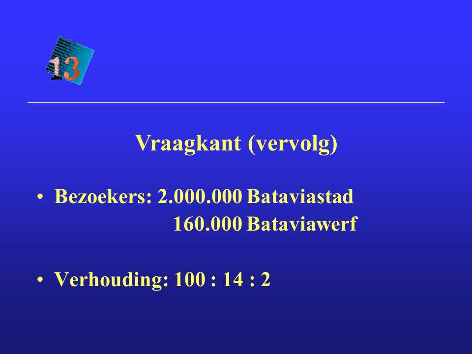Bezoekers: 2.000.000 Bataviastad 160.000 Bataviawerf Verhouding: 100 : 14 : 2 Vraagkant (vervolg)