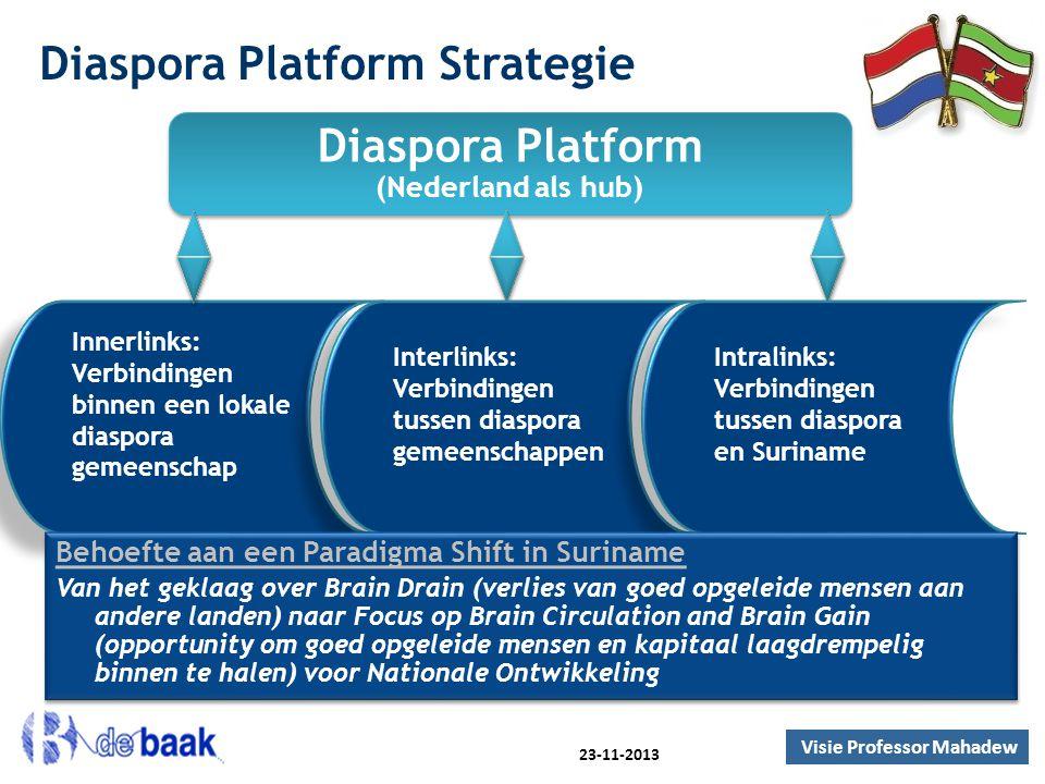 Diaspora Platform Strategie Diaspora Platform (Nederland als hub) Diaspora Platform (Nederland als hub) Innerlinks: Verbindingen binnen een lokale dia