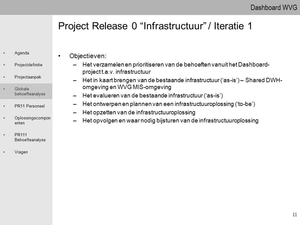 Dashboard WVG Agenda Projectdefinitie Projectaanpak Globale behoefteanalyse PR11 Personeel Oplossingscompon enten PR111 Behoefteanalyse Vragen 11 Proj