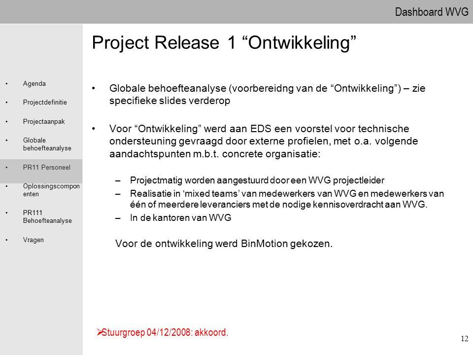 Dashboard WVG Agenda Projectdefinitie Projectaanpak Globale behoefteanalyse PR11 Personeel Oplossingscompon enten PR111 Behoefteanalyse Vragen 12 Proj