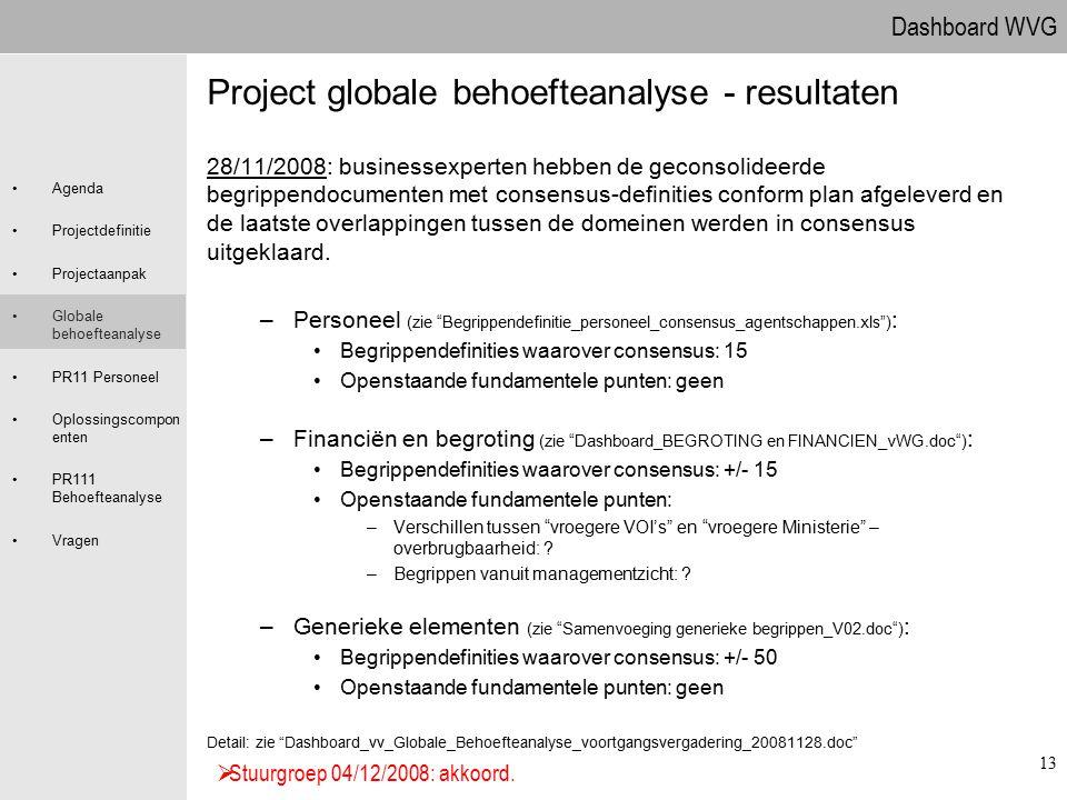 Dashboard WVG Agenda Projectdefinitie Projectaanpak Globale behoefteanalyse PR11 Personeel Oplossingscompon enten PR111 Behoefteanalyse Vragen 13 Proj