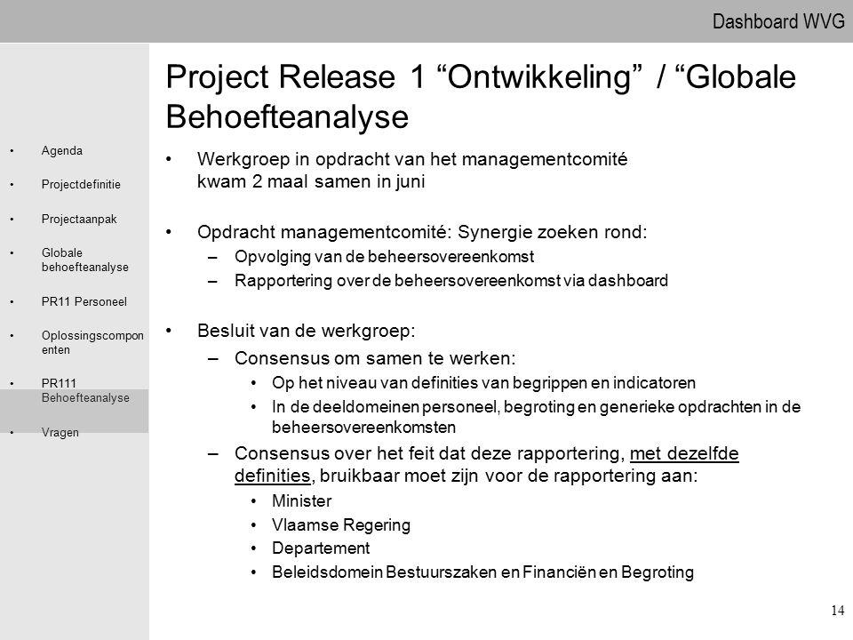 Dashboard WVG Agenda Projectdefinitie Projectaanpak Globale behoefteanalyse PR11 Personeel Oplossingscompon enten PR111 Behoefteanalyse Vragen 14 Proj