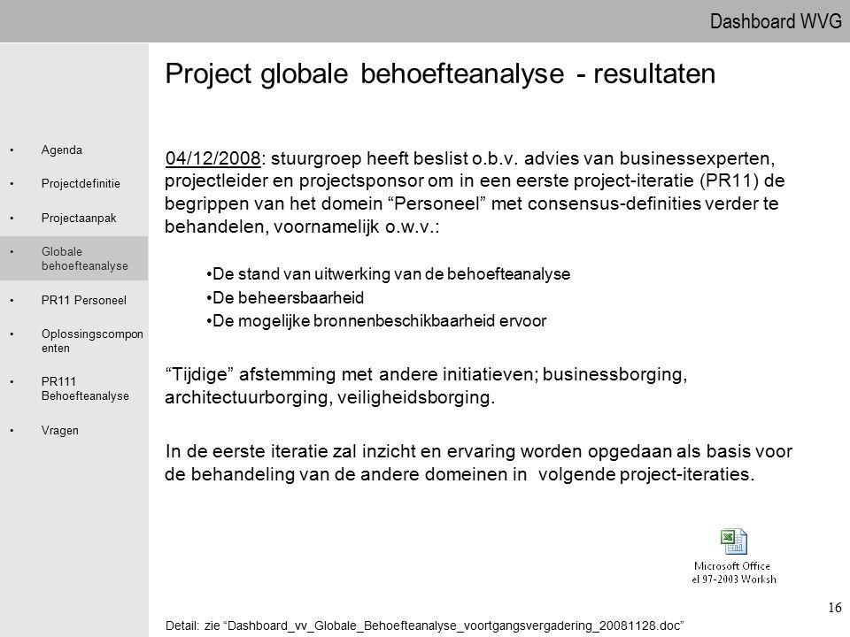 Dashboard WVG Agenda Projectdefinitie Projectaanpak Globale behoefteanalyse PR11 Personeel Oplossingscompon enten PR111 Behoefteanalyse Vragen 16 Proj