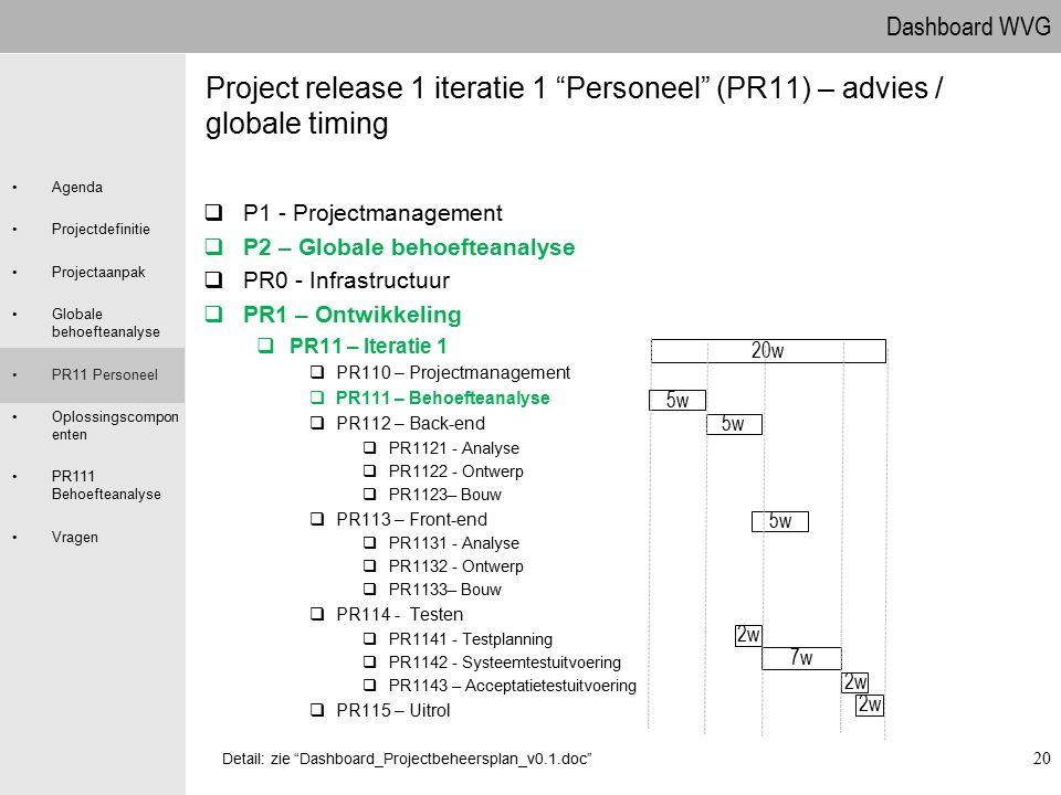 Dashboard WVG Agenda Projectdefinitie Projectaanpak Globale behoefteanalyse PR11 Personeel Oplossingscompon enten PR111 Behoefteanalyse Vragen 20 Proj