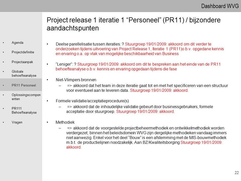 Dashboard WVG Agenda Projectdefinitie Projectaanpak Globale behoefteanalyse PR11 Personeel Oplossingscompon enten PR111 Behoefteanalyse Vragen 22 Proj