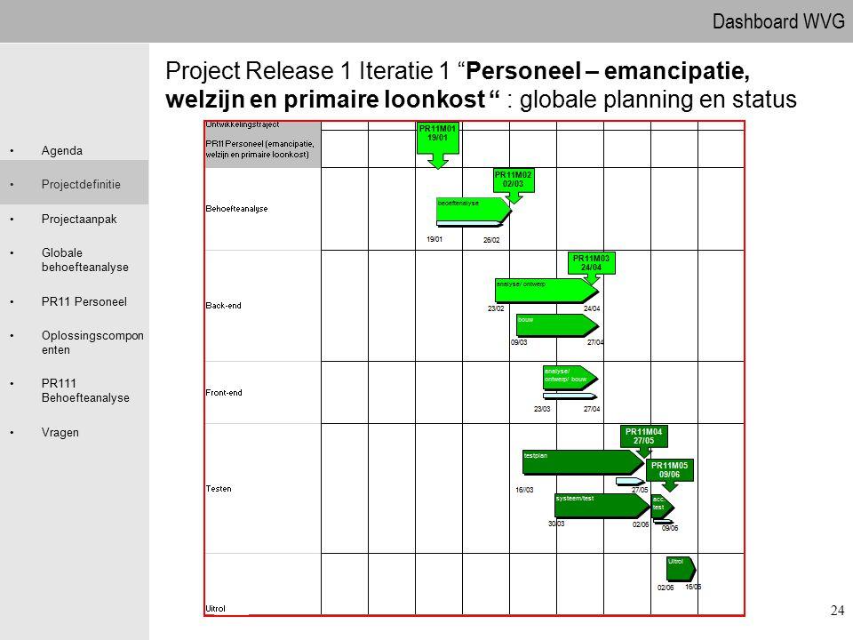 Dashboard WVG Agenda Projectdefinitie Projectaanpak Globale behoefteanalyse PR11 Personeel Oplossingscompon enten PR111 Behoefteanalyse Vragen 24 Proj