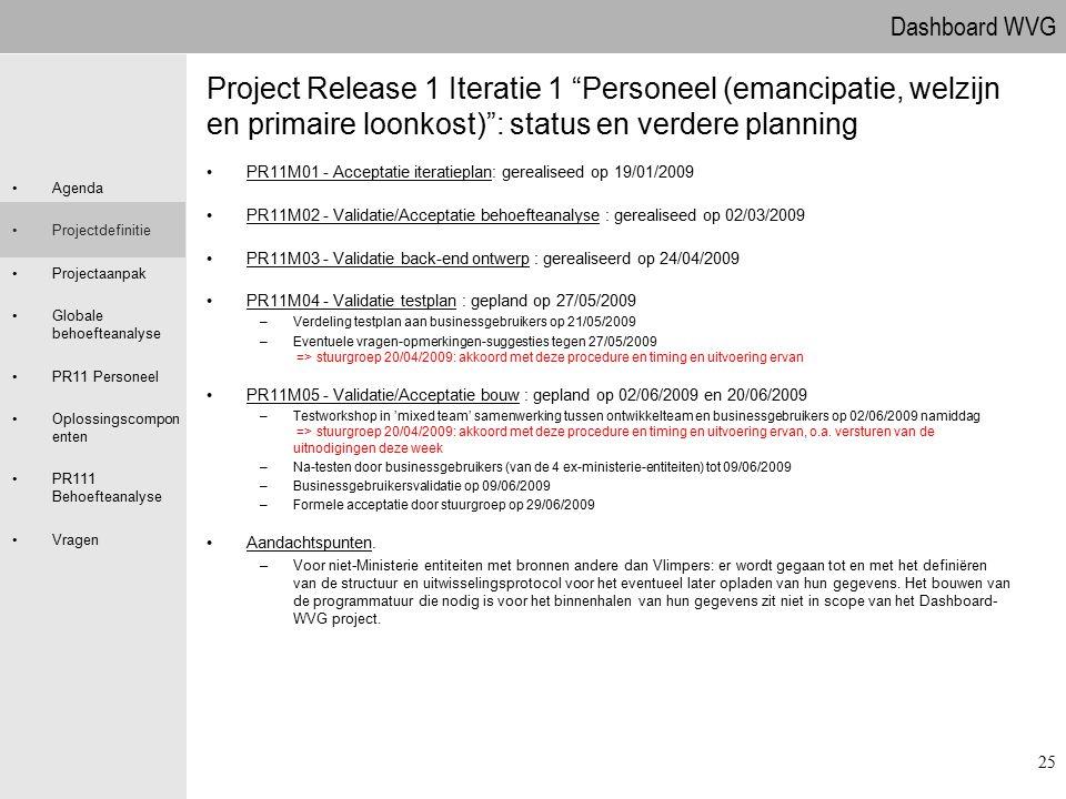 Dashboard WVG Agenda Projectdefinitie Projectaanpak Globale behoefteanalyse PR11 Personeel Oplossingscompon enten PR111 Behoefteanalyse Vragen 25 Proj