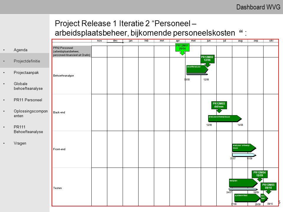 Dashboard WVG Agenda Projectdefinitie Projectaanpak Globale behoefteanalyse PR11 Personeel Oplossingscompon enten PR111 Behoefteanalyse Vragen 26 Proj