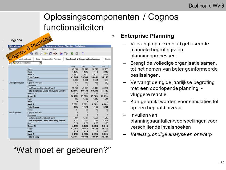 Dashboard WVG Agenda Projectdefinitie Projectaanpak Globale behoefteanalyse PR11 Personeel Oplossingscompon enten PR111 Behoefteanalyse Vragen Oplossi