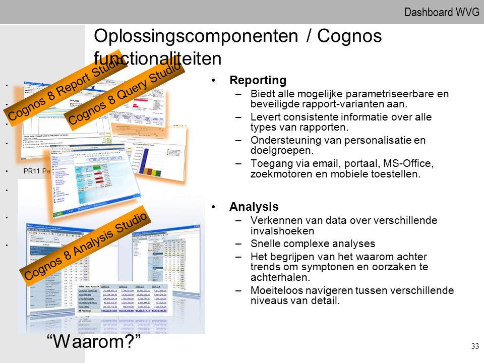Dashboard WVG Agenda Projectdefinitie Projectaanpak Globale behoefteanalyse PR11 Personeel Oplossingscompon enten PR111 Behoefteanalyse Vragen Reporti