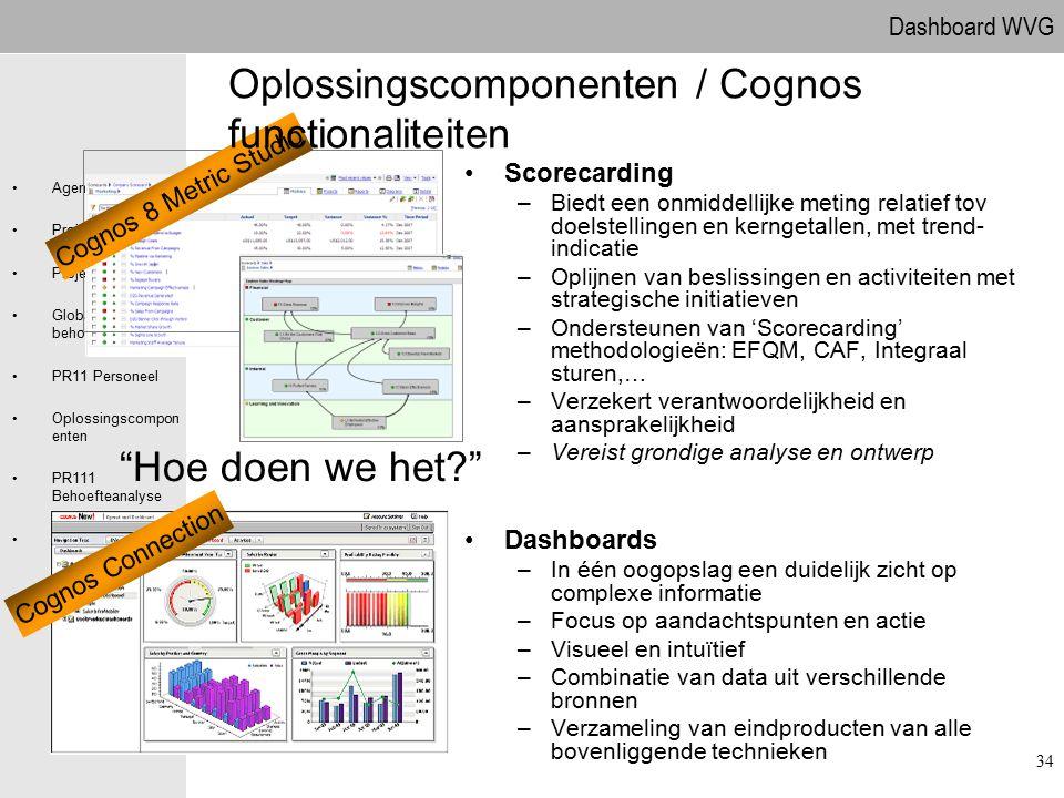 Dashboard WVG Agenda Projectdefinitie Projectaanpak Globale behoefteanalyse PR11 Personeel Oplossingscompon enten PR111 Behoefteanalyse Vragen Scoreca