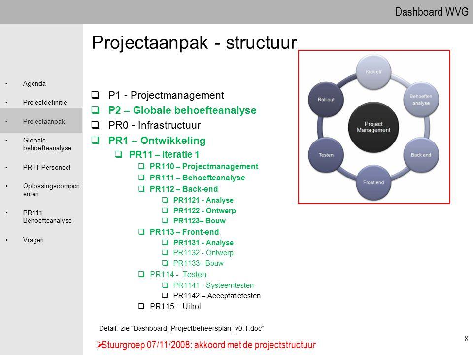 Dashboard WVG Agenda Projectdefinitie Projectaanpak Globale behoefteanalyse PR11 Personeel Oplossingscompon enten PR111 Behoefteanalyse Vragen 8 Proje