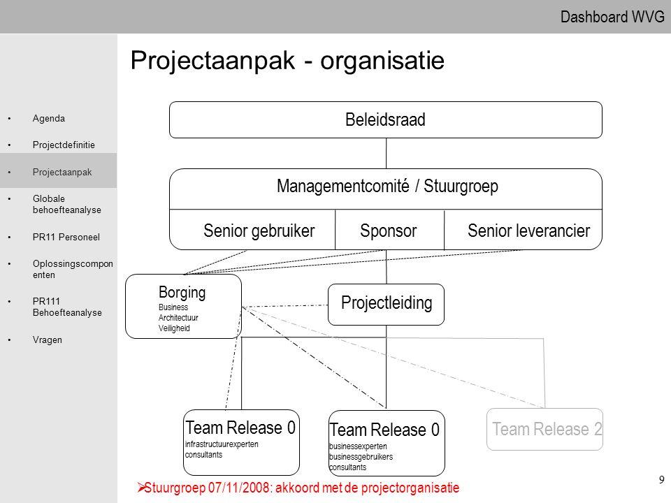 Dashboard WVG Agenda Projectdefinitie Projectaanpak Globale behoefteanalyse PR11 Personeel Oplossingscompon enten PR111 Behoefteanalyse Vragen 9 Proje