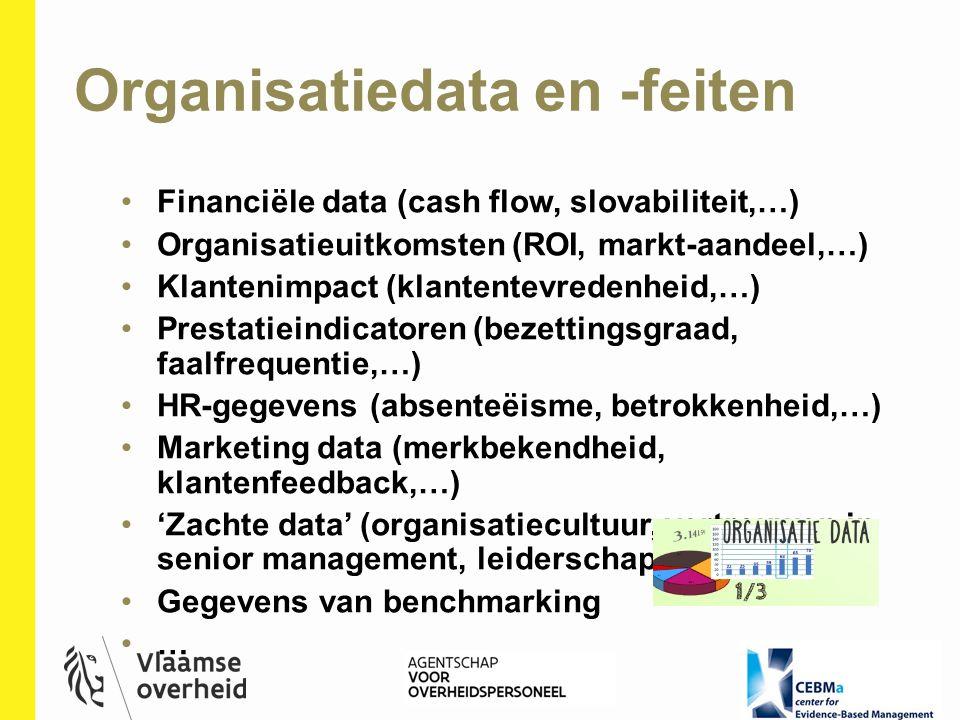 Organisatiedata en -feiten Financiële data (cash flow, slovabiliteit,…) Organisatieuitkomsten (ROI, markt-aandeel,…) Klantenimpact (klantentevredenhei