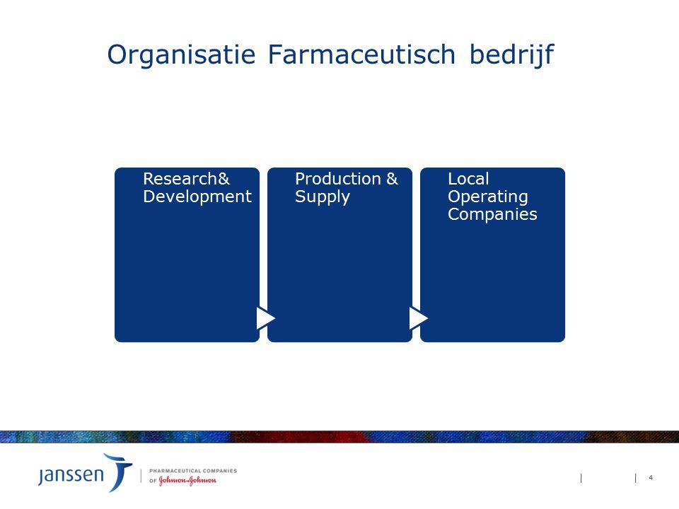 Organisatie Farmaceutisch bedrijf 4 Research& Development Production & Supply Local Operating Companies