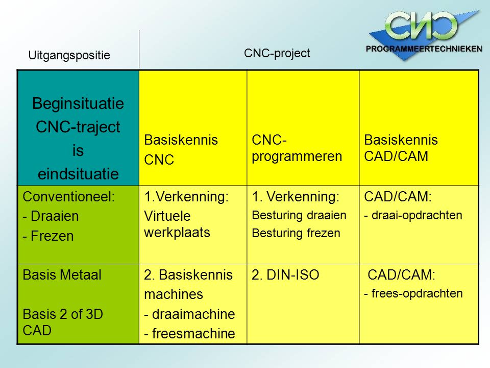 Beginsituatie CNC-traject is eindsituatie Basiskennis CNC CNC- programmeren Basiskennis CAD/CAM Conventioneel: - Draaien - Frezen 1.Verkenning: Virtue