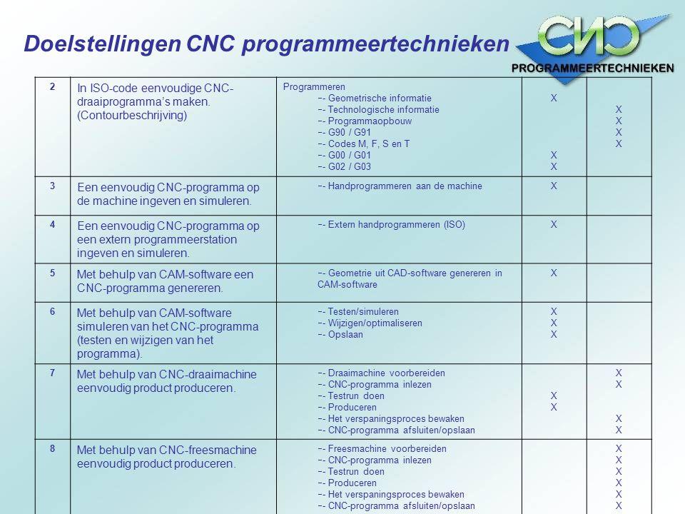 Doelstellingen CNC programmeertechnieken 2 In ISO-code eenvoudige CNC- draaiprogramma's maken. (Contourbeschrijving) Programmeren  - Geometrische inf