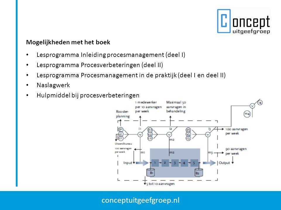 conceptuitgeefgroep.nl Lesprogramma Inleiding procesmanagement (deel I) Lesprogramma Procesverbeteringen (deel II) Lesprogramma Procesmanagement in de