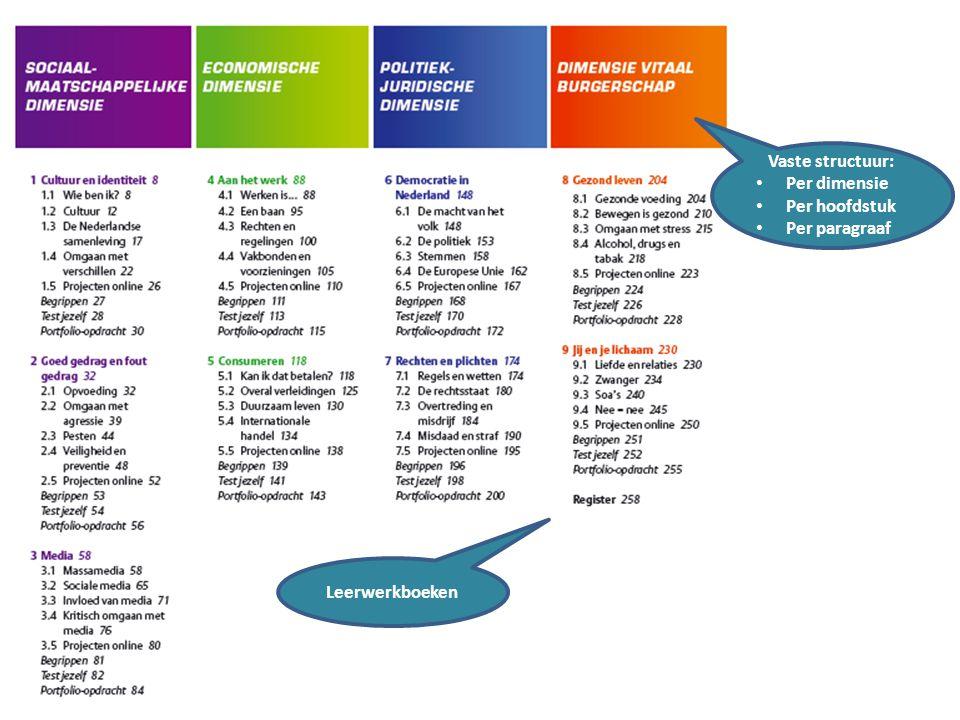 Leerwerkboeken Vaste structuur: Per dimensie Per hoofdstuk Per paragraaf