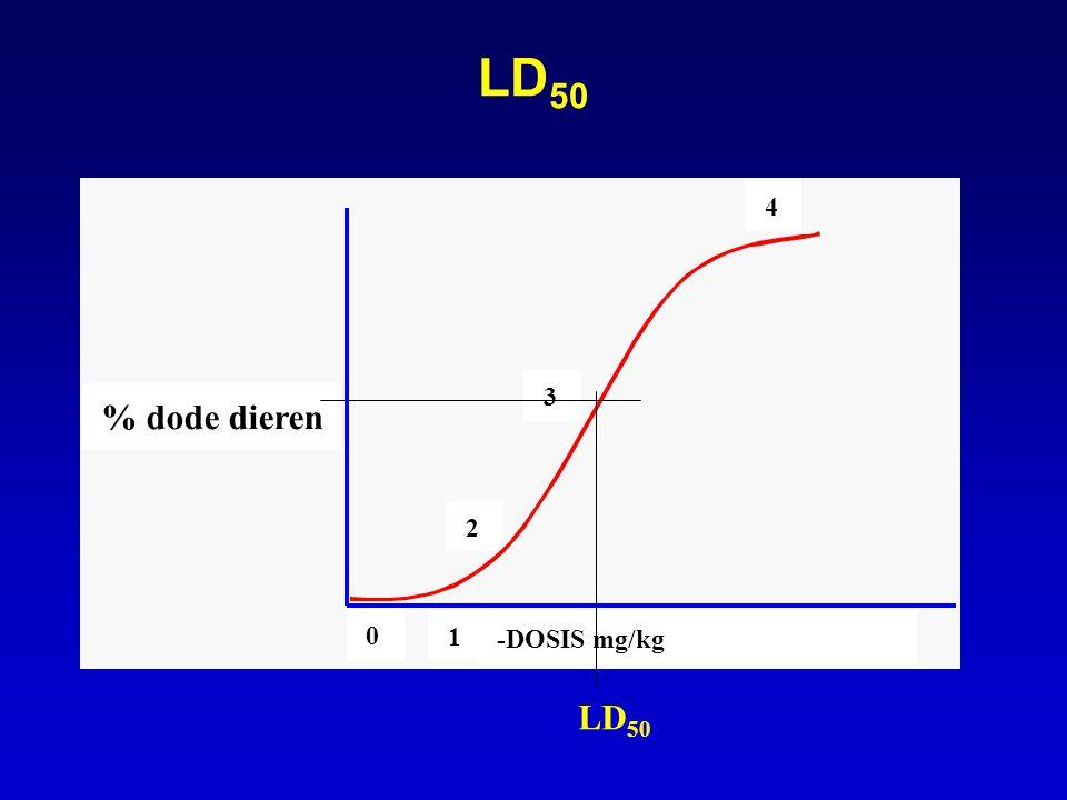 2 3 4 0 1 -DOSIS mg/kg % dode dieren LD 50