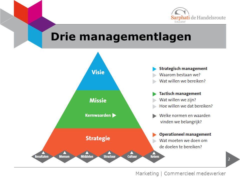 Kernwaarden 3 Marketing | Commercieel medewerker