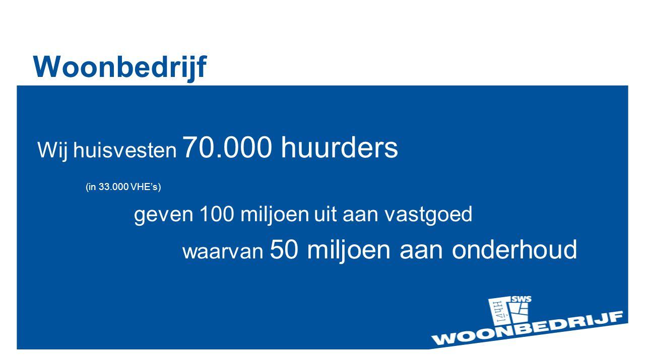 Woonbedrijf Wij huisvesten 70.000 huurders (in 33.000 VHE's) geven 100 miljoen uit aan vastgoed waarvan 50 miljoen aan onderhoud