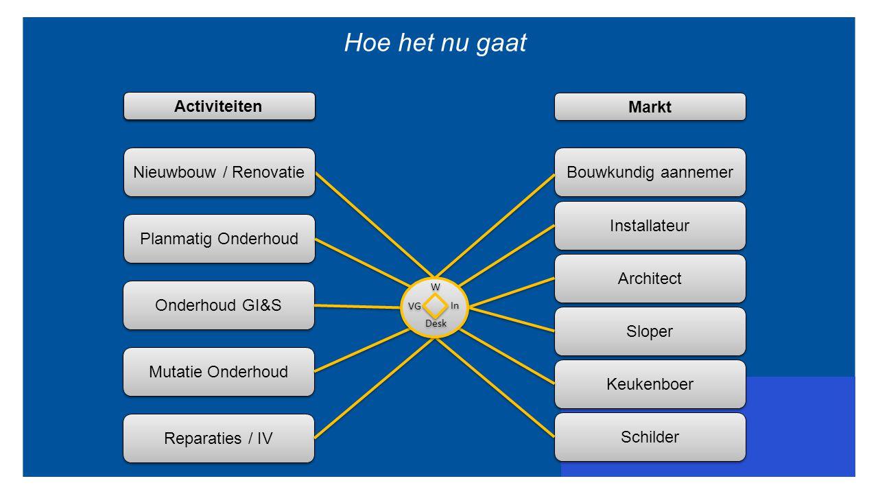 Hoe het nu gaat Proces Markt Planmatig Onderhoud Mutatie Onderhoud Reparaties / IV Onderhoud GI&S Nieuwbouw / Renovatie Bouwkundig aannemer Installate