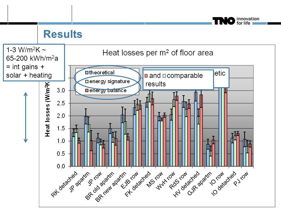 Results comparable  energetic quality as expected and comparable results 1-3 W/m 2 K ~ 65-200 kWh/m 2 a = int gains + solar + heating