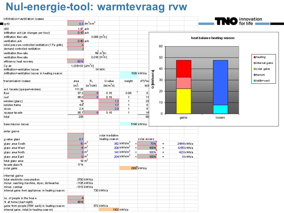 Nul-energie-tool: warmtevraag rvw