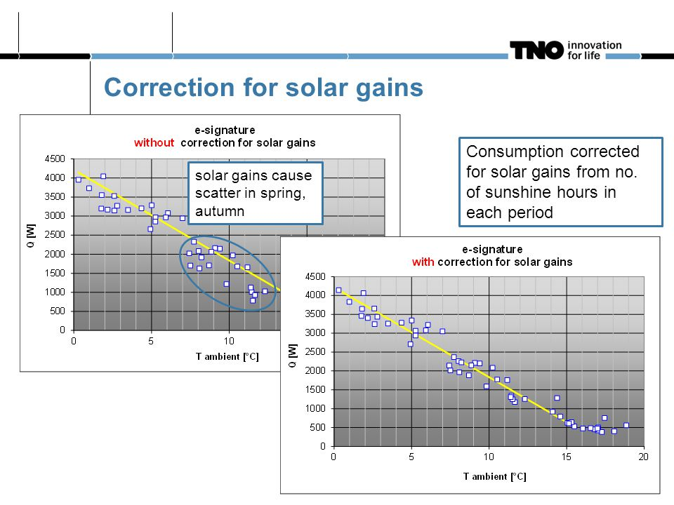 Correction for solar gains Consumption corrected for solar gains from no. of sunshine hours in each period solar gains cause scatter in spring, autumn