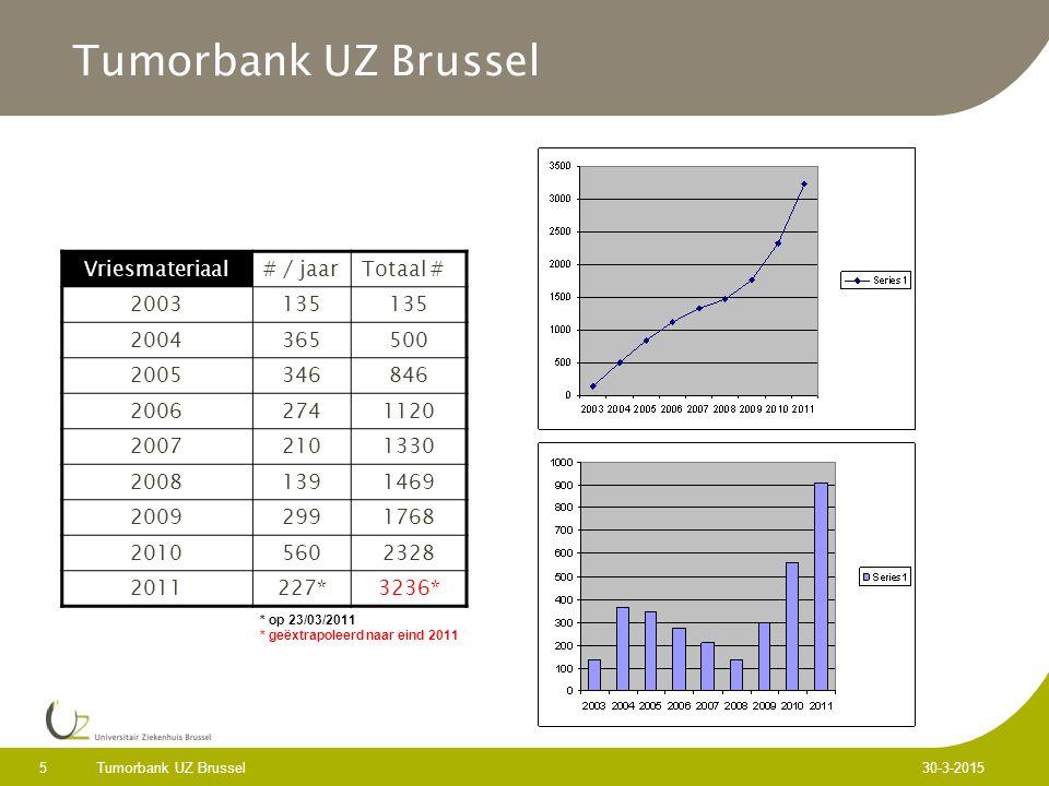 Tumorbank UZ Brussel 5 30-3-2015 Tumorbank UZ Brussel Vriesmateriaal# / jaarTotaal # 2003135 2004365500 2005346846 20062741120 20072101330 20081391469 20092991768 20105602328 2011227*3236* * op 23/03/2011 * geëxtrapoleerd naar eind 2011