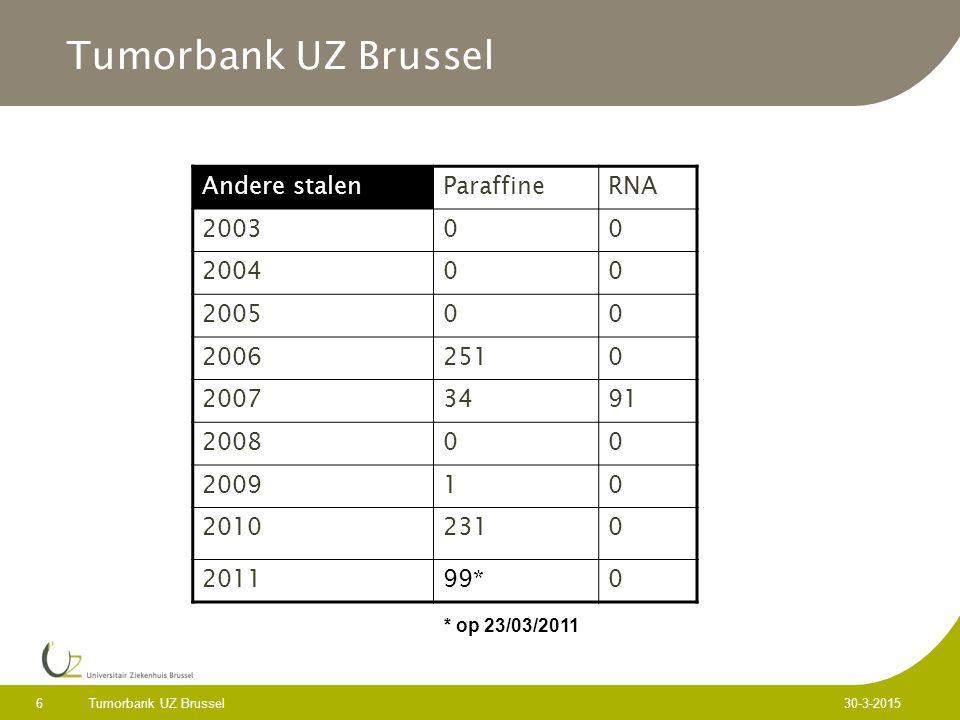 Tumorbank UZ Brussel 6 30-3-2015 Tumorbank UZ Brussel Andere stalenParaffineRNA 200300 200400 200500 20062510 20073491 200800 200910 20102310 201199*0 * op 23/03/2011