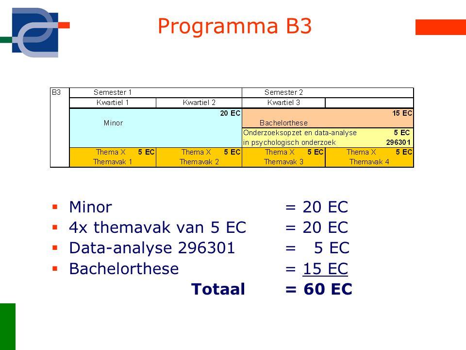 Programma Master  Ander thema als Bachelor:  Alle vakken en de masterthese van één thema  Extra uitleg via www.psy.utwente.nl onder master!www.psy.utwente.nl