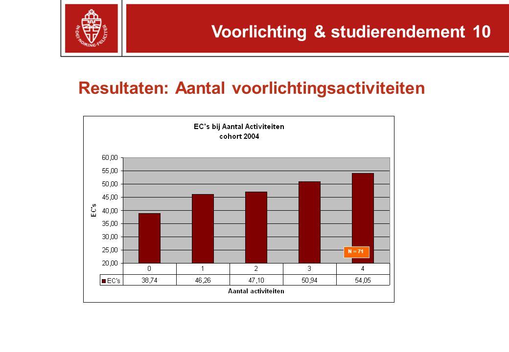 Voorlichting & studierendement 10 Resultaten: Aantal voorlichtingsactiviteiten N = 71