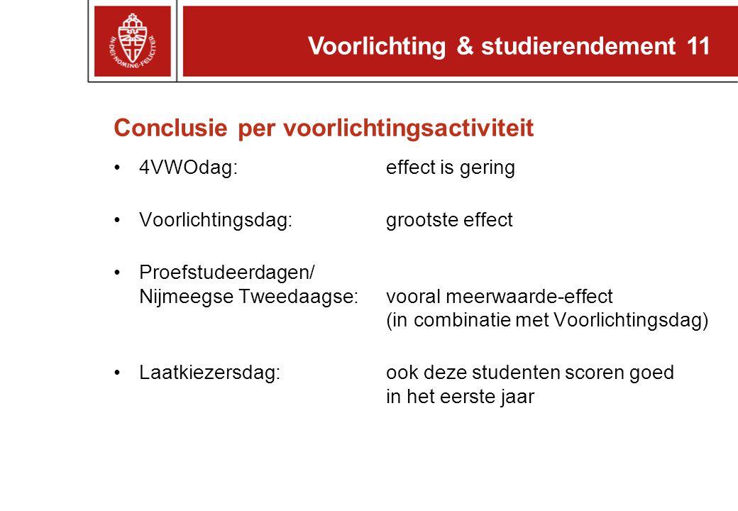 Voorlichting & studierendement 11 Conclusie per voorlichtingsactiviteit 4VWOdag: effect is gering Voorlichtingsdag:grootste effect Proefstudeerdagen/