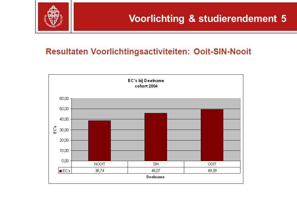 Voorlichting & studierendement 5 Resultaten Voorlichtingsactiviteiten: Ooit-SIN-Nooit