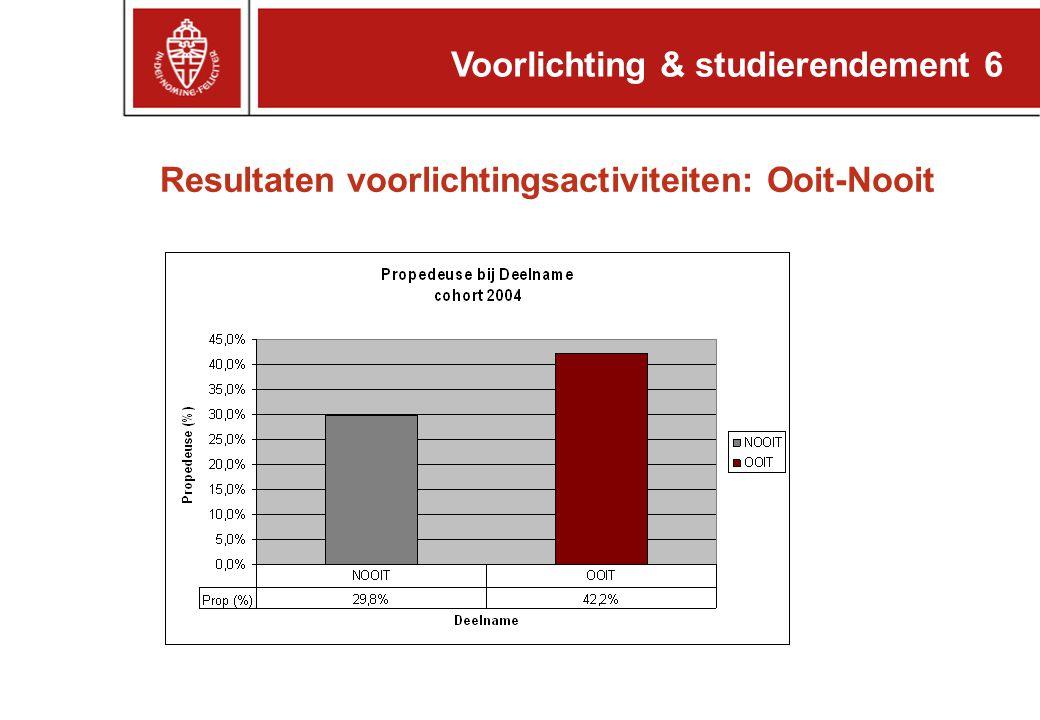 Voorlichting & studierendement 6 Resultaten voorlichtingsactiviteiten: Ooit-Nooit