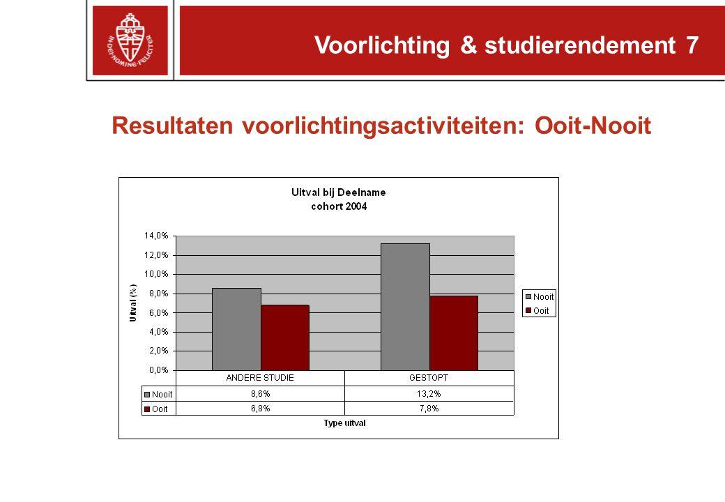 Voorlichting & studierendement 7 Resultaten voorlichtingsactiviteiten: Ooit-Nooit