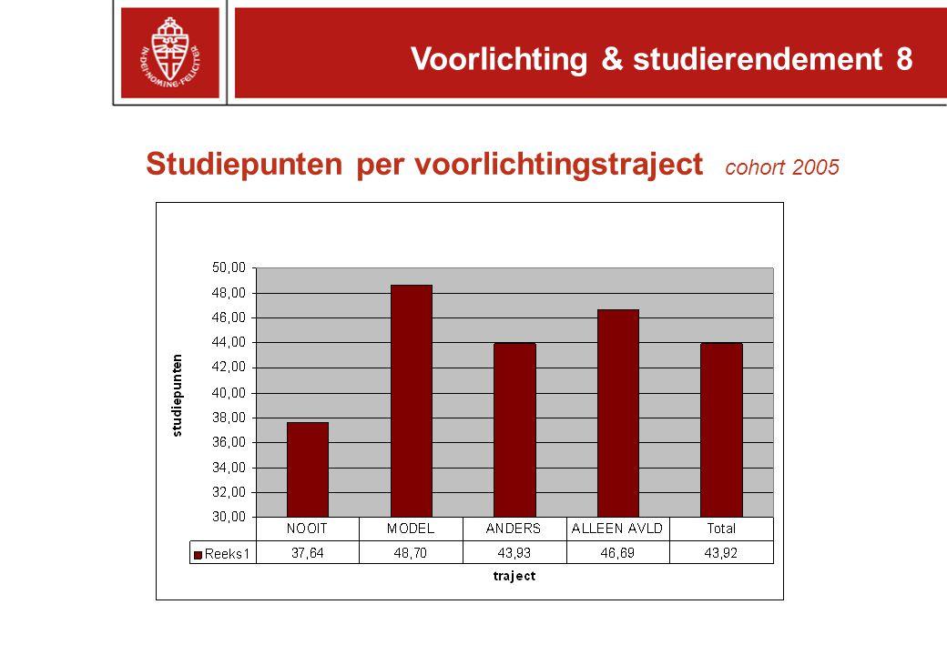 Voorlichting & studierendement 8 Studiepunten per voorlichtingstraject cohort 2005